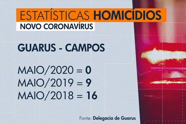 Pela primeira vez em 20 anos, região de Guarus, em Campos, passa um mês sem homicídios