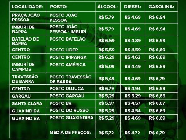 Procon-SFI divulga tabela de preços de postos de combustíveis